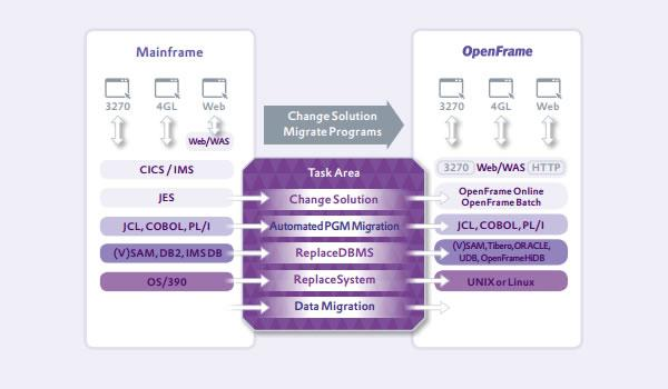Migrates mainframe programs without modifying the source code for use in an open system environment.